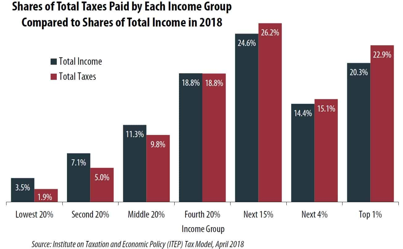 Tax burden vs. total income