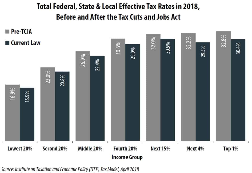 TOTAL effective tax rates in the U.S