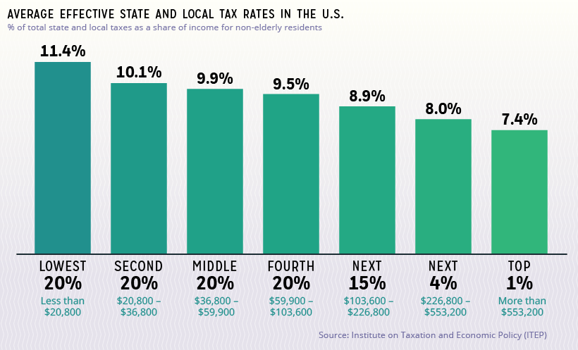 State effective tax rates