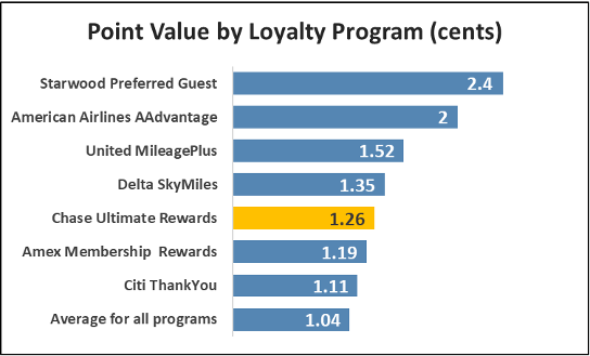 Point value by loyalty program